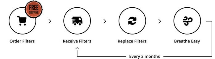 FilterSnap makes it easy